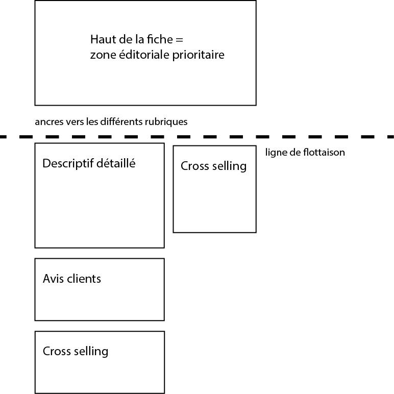 structure fiche produit e-commerce seo guide smartkeyword