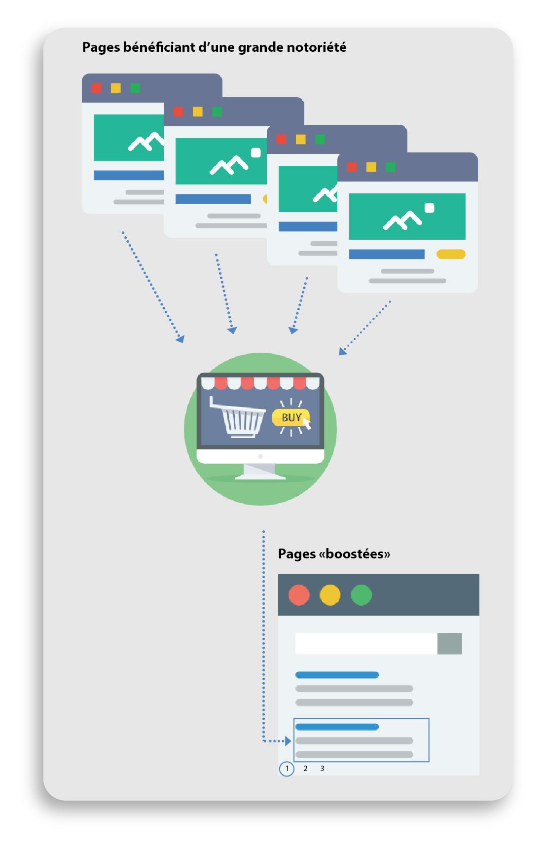 notoriété mot clé e-commerce seo guide smartkeyword