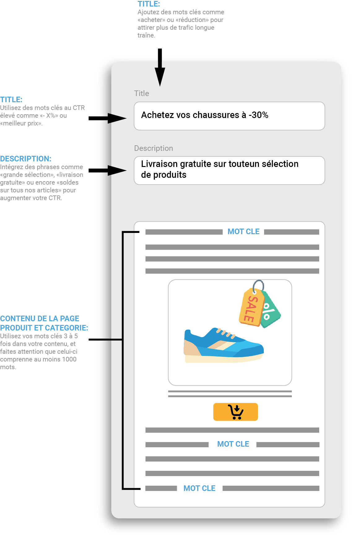 balise title description contenu e-commerce seo guide smartkeyword