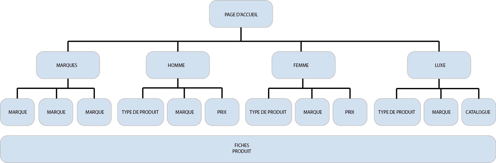 structure arborescence e-commerce seo guide smartkeyword