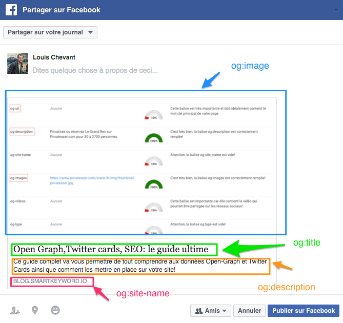 facebook balise open graph seo
