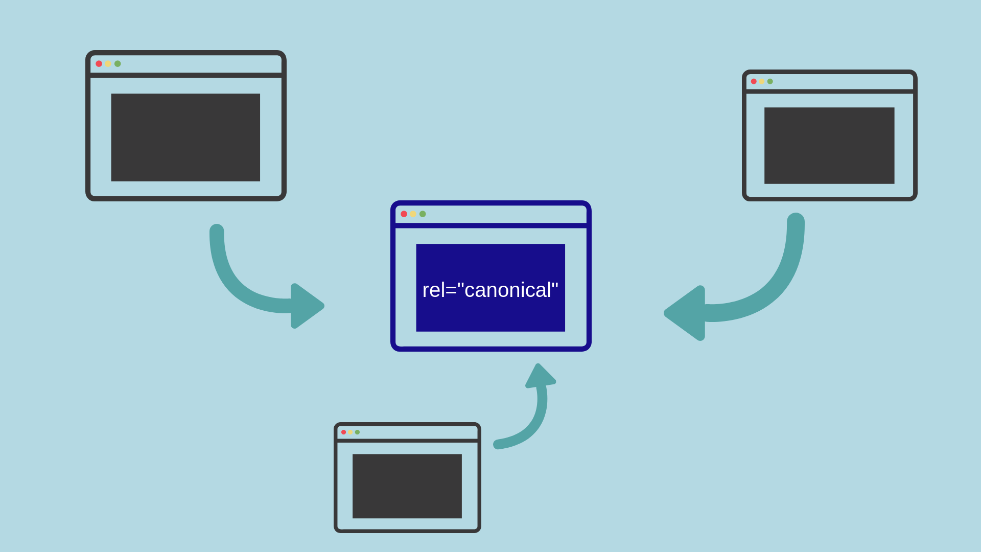URL canonique : définition
