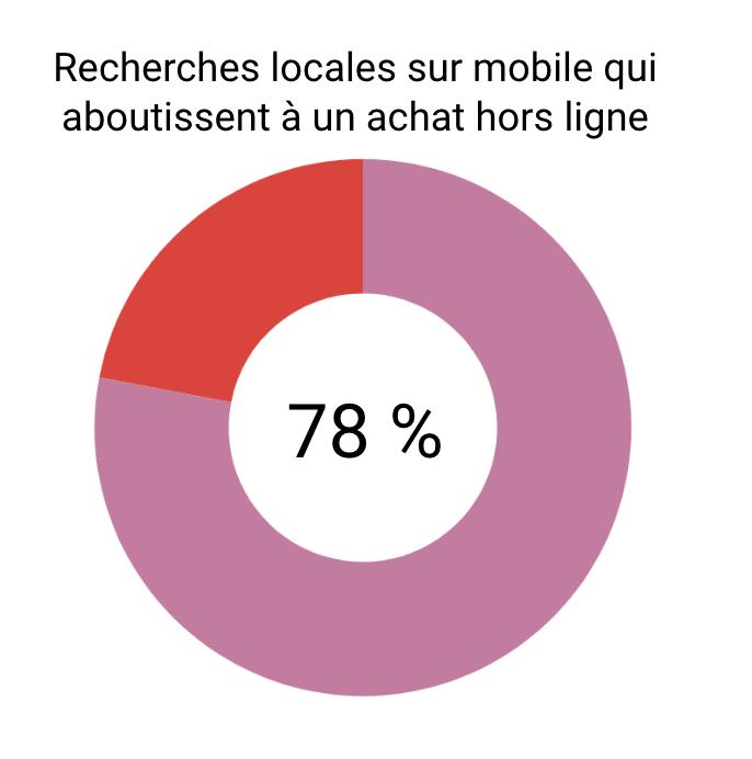 Recherches locales sur mobile qui aboutissent à un achat hors ligne