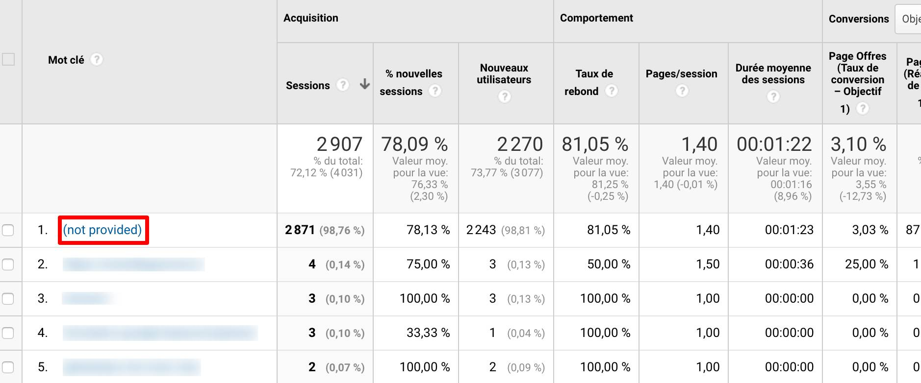 not-provided-rapport-google-analytics