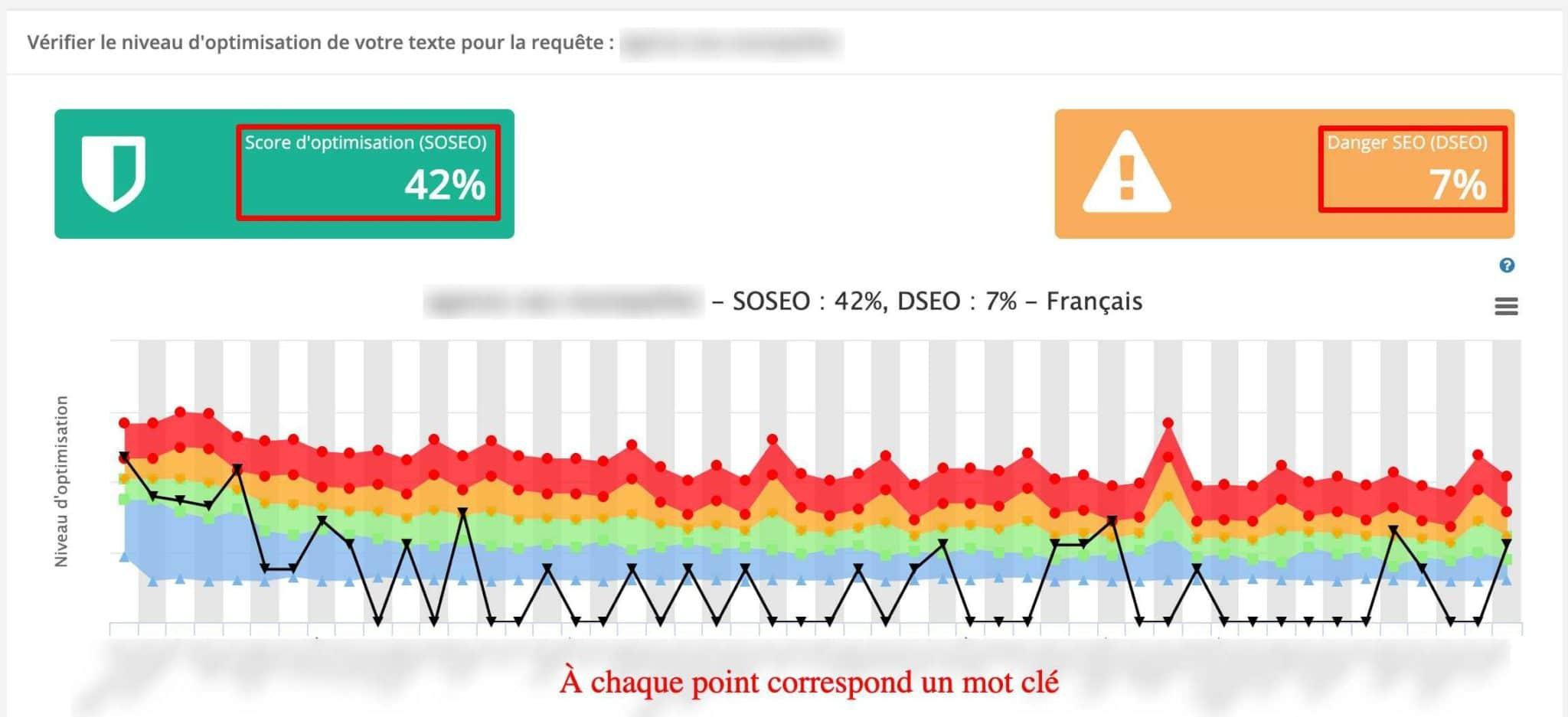 yourtextguru-score-optimisation-danger